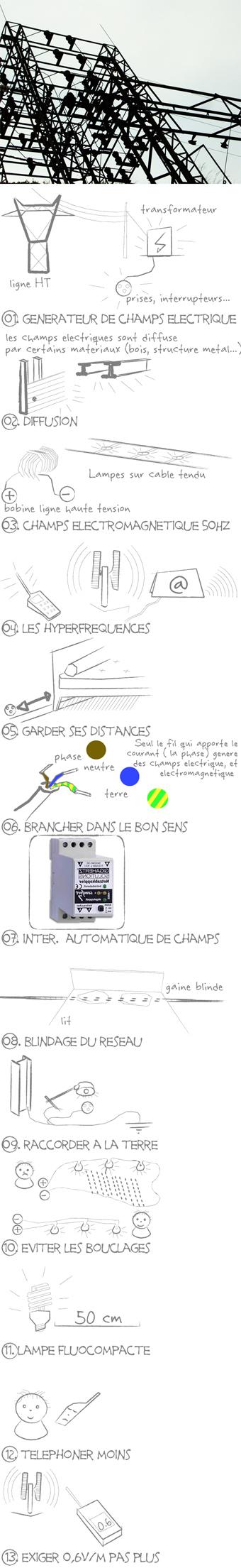 '''ecologs Les Champs Et Électromagnétiques Réduire Électriques gIYbv7mf6y